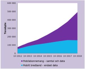 Datatrafik i mobilnät, första halvåret 2018